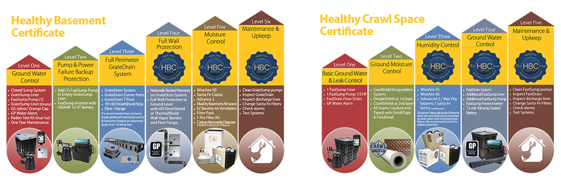 Healthy Basement & Healthy Crawl Space Certificate